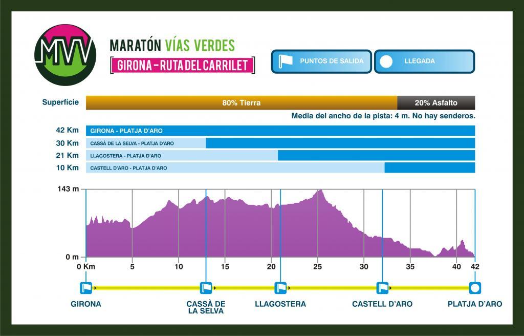 perfil 4º Maratón de las Vías Verdes del Carrilet - Girona